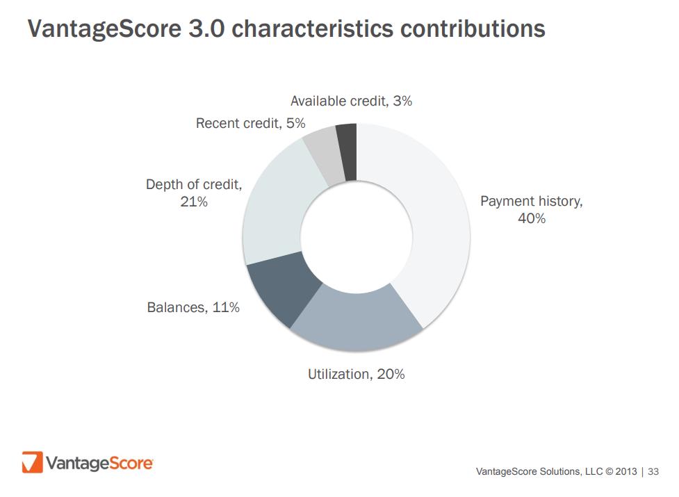 Vantagescore 3.0 infographic