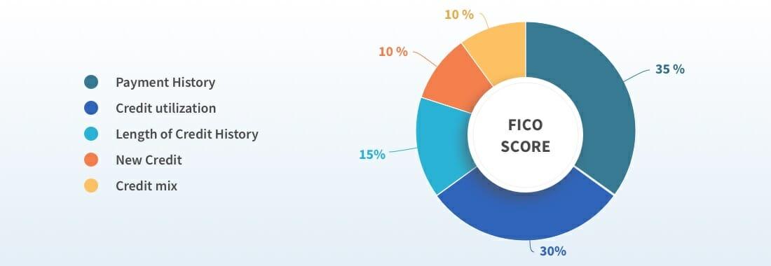 fico score model