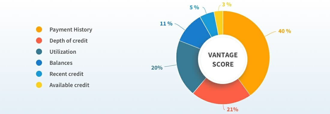 vantage score model