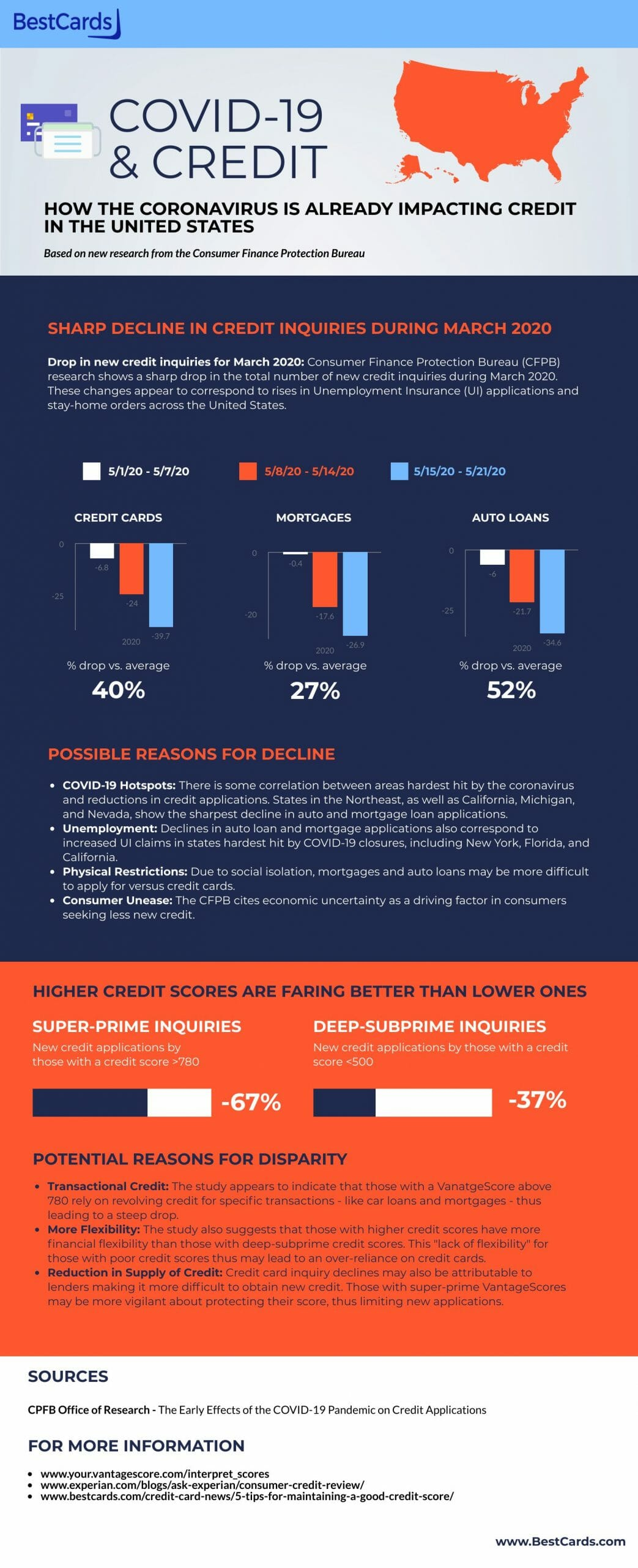 covid_19_credit_inforgraphic_bestcards