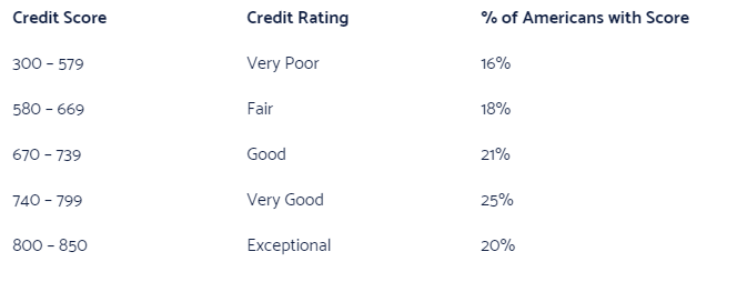 FICO credit score bad credit