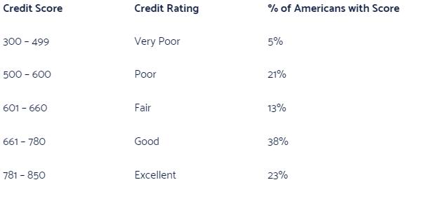 Vantagescore credit bad credit score