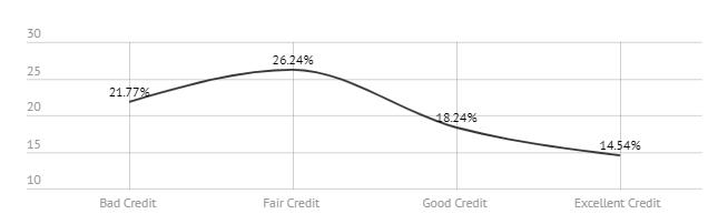average apr credit score