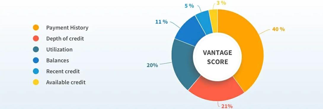 VantageScore 3.0 Factors