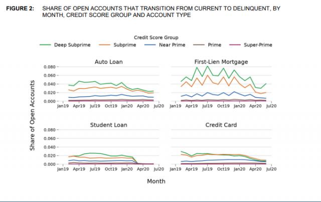 cfpb report consumer credit