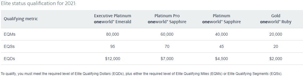 AAdvantage elite qualification 2021