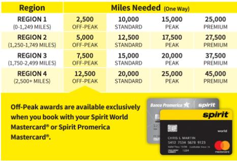 Free Spirit Award Flight chart
