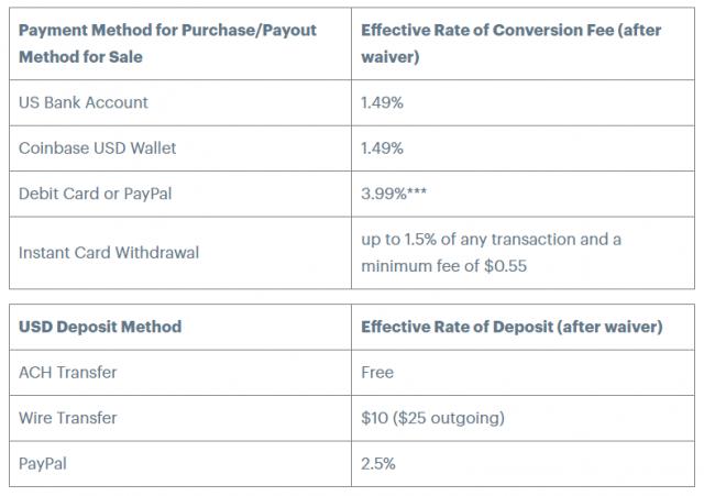 coinbase visa credit card fees