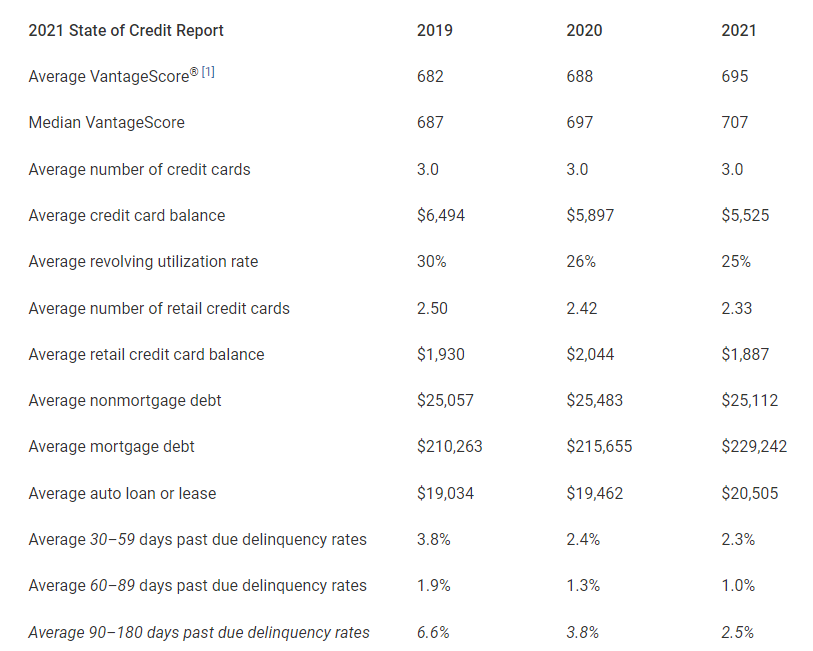 Experian State of Credit report