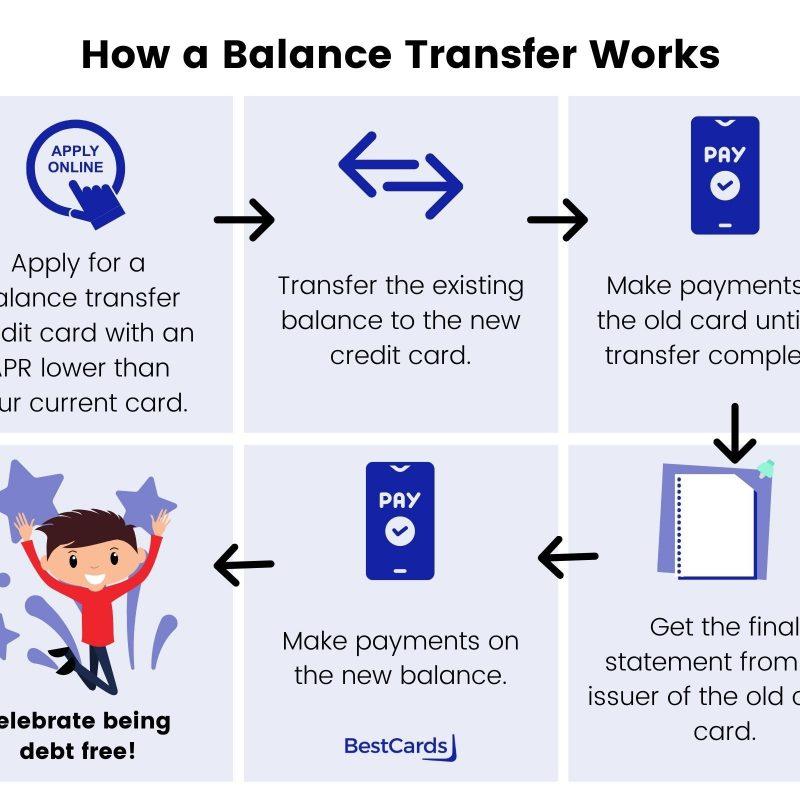 balance transfer infographic
